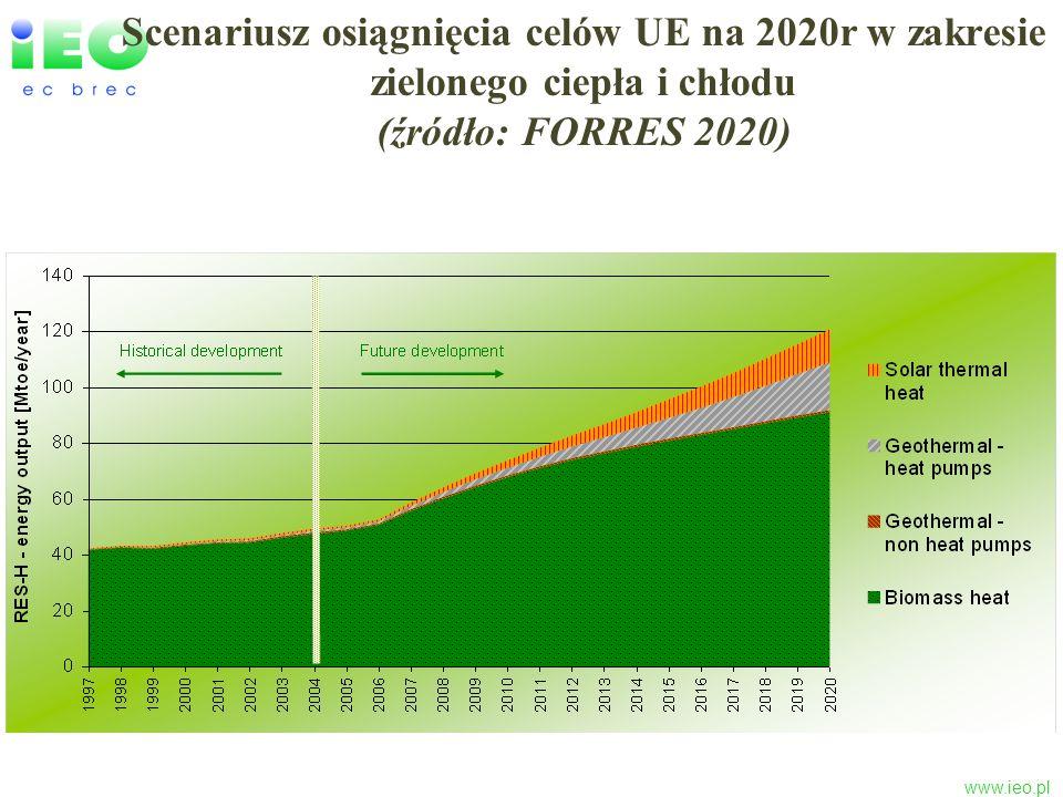Scenariusz osiągnięcia celów UE na 2020r w zakresie zielonego ciepła i chłodu (źródło: FORRES 2020)