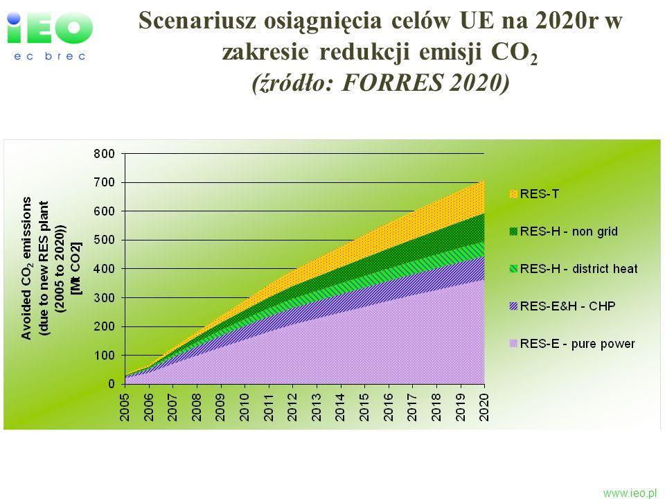 Scenariusz osiągnięcia celów UE na 2020r w zakresie redukcji emisji CO2 (źródło: FORRES 2020)