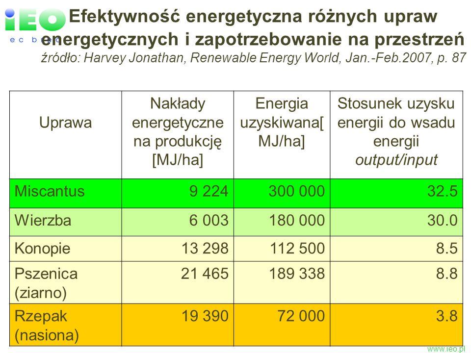 Efektywność energetyczna różnych upraw energetycznych i zapotrzebowanie na przestrzeń źródło: Harvey Jonathan, Renewable Energy World, Jan.-Feb.2007, p. 87
