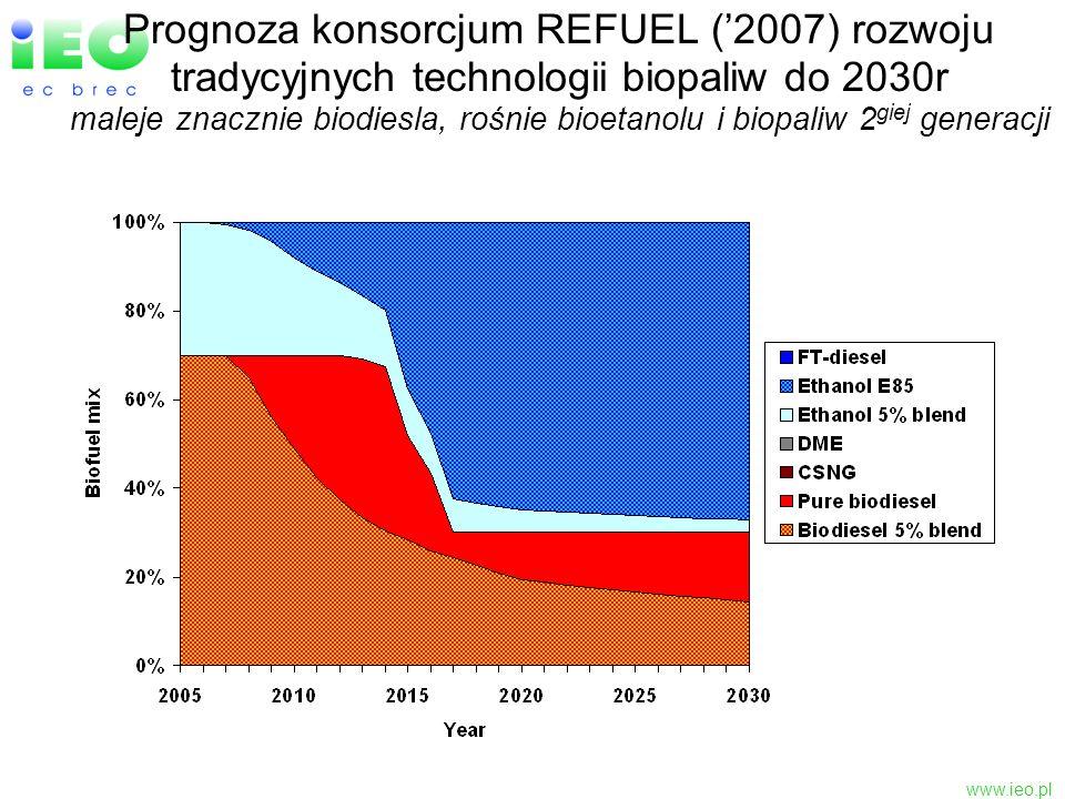 Prognoza konsorcjum REFUEL ('2007) rozwoju tradycyjnych technologii biopaliw do 2030r maleje znacznie biodiesla, rośnie bioetanolu i biopaliw 2giej generacji