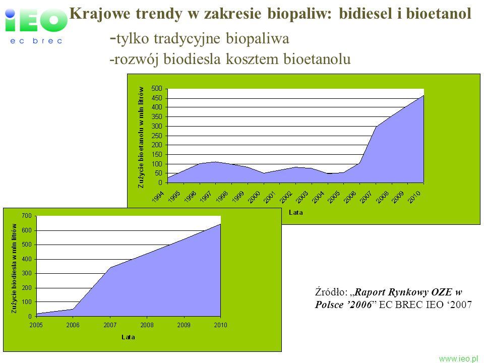 Krajowe trendy w zakresie biopaliw: bidiesel i bioetanol -tylko tradycyjne biopaliwa -rozwój biodiesla kosztem bioetanolu