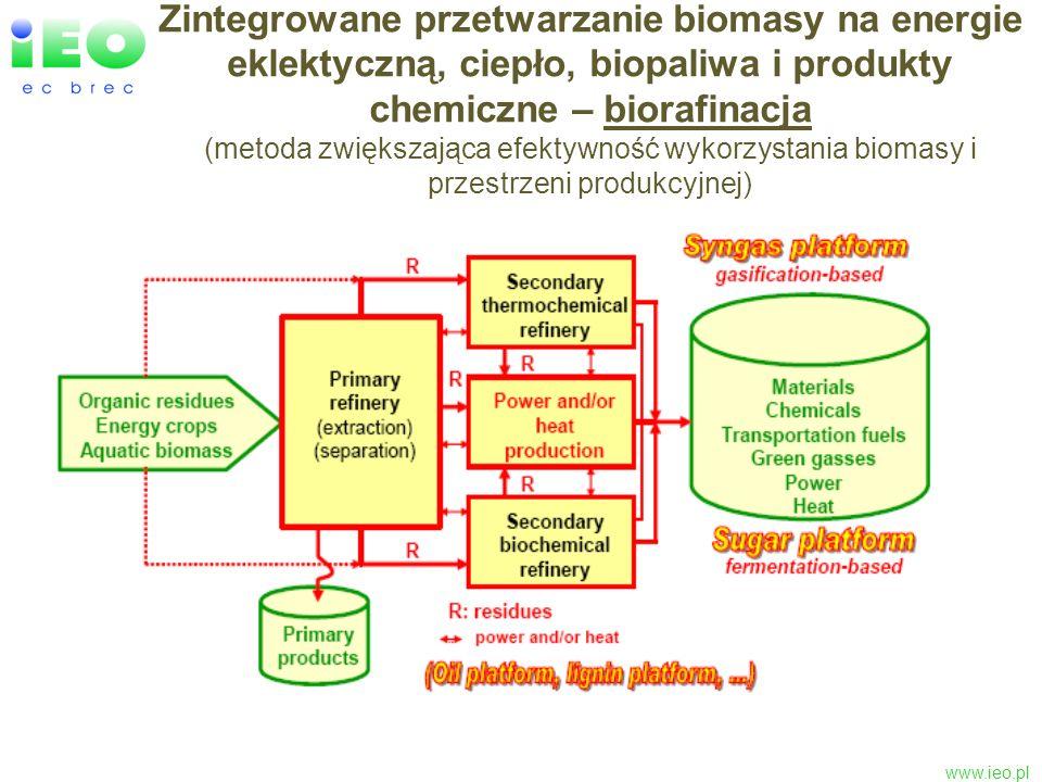 Zintegrowane przetwarzanie biomasy na energie eklektyczną, ciepło, biopaliwa i produkty chemiczne – biorafinacja (metoda zwiększająca efektywność wykorzystania biomasy i przestrzeni produkcyjnej)