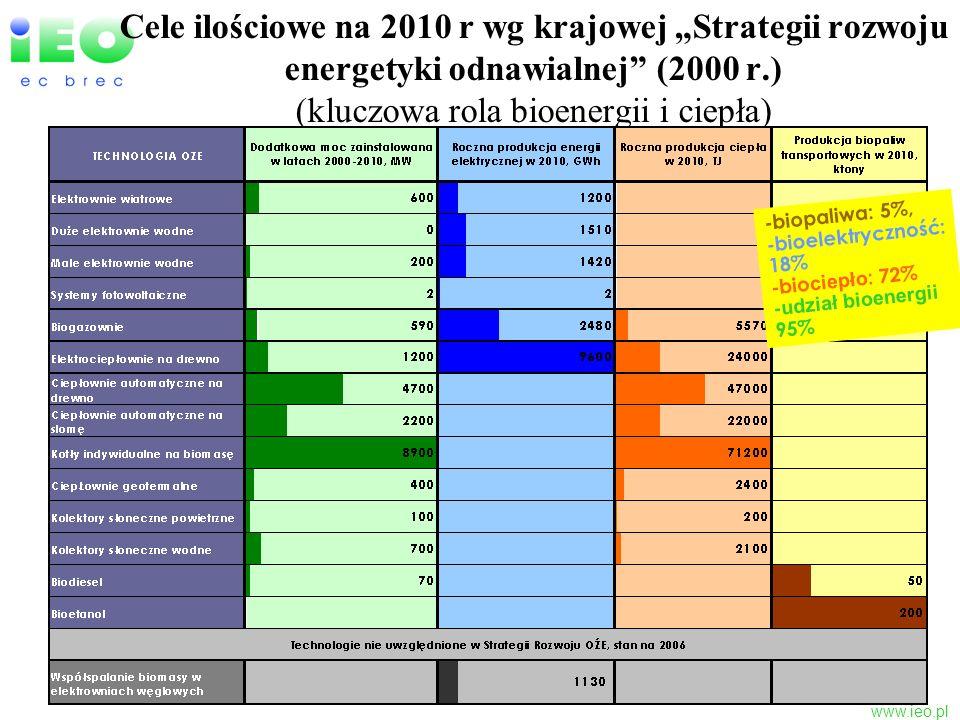 """Cele ilościowe na 2010 r wg krajowej """"Strategii rozwoju energetyki odnawialnej (2000 r.) (kluczowa rola bioenergii i ciepła)"""