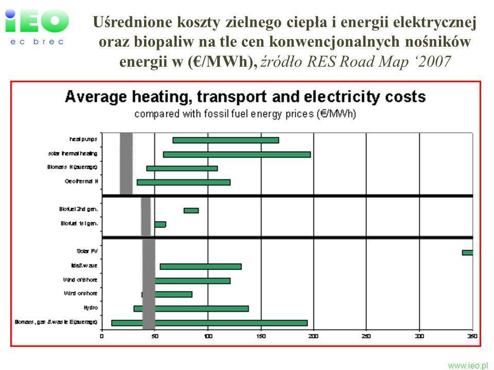 Uśrednione koszty zielnego ciepła i energii elektrycznej oraz biopaliw na tle cen konwencjonalnych nośników energii w (€/MWh), źródło RES Road Map '2007
