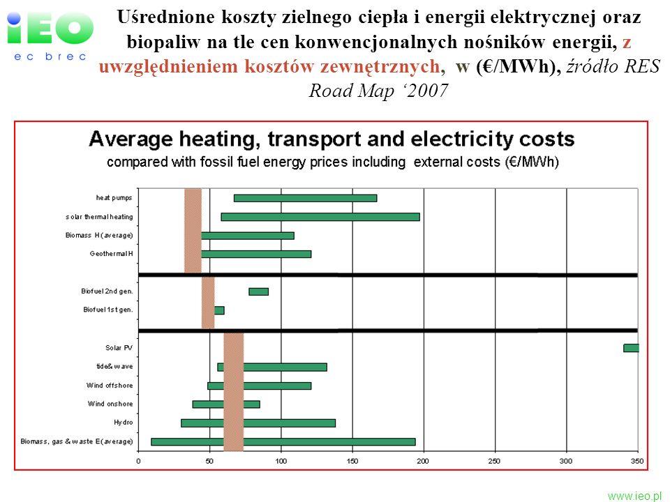 Uśrednione koszty zielnego ciepła i energii elektrycznej oraz biopaliw na tle cen konwencjonalnych nośników energii, z uwzględnieniem kosztów zewnętrznych, w (€/MWh), źródło RES Road Map '2007