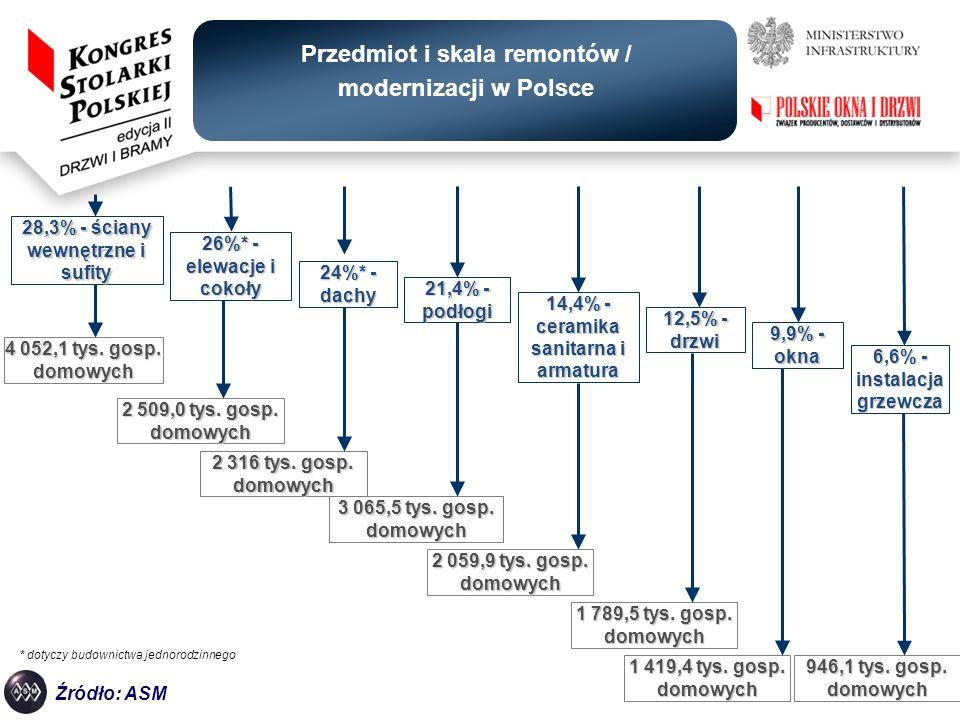 Przedmiot i skala remontów / modernizacji w Polsce