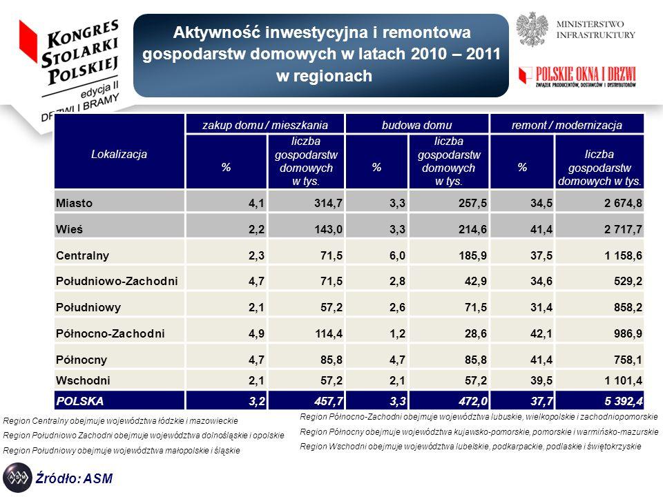 Aktywność inwestycyjna i remontowa gospodarstw domowych w latach 2010 – 2011 w regionach
