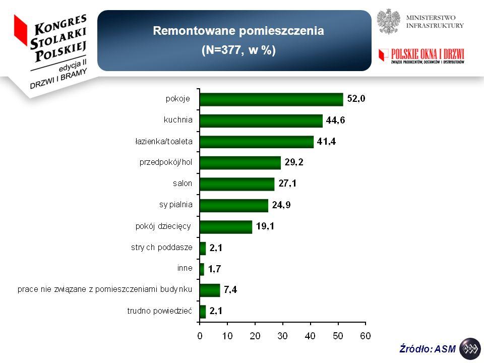 Remontowane pomieszczenia (N=377, w %)