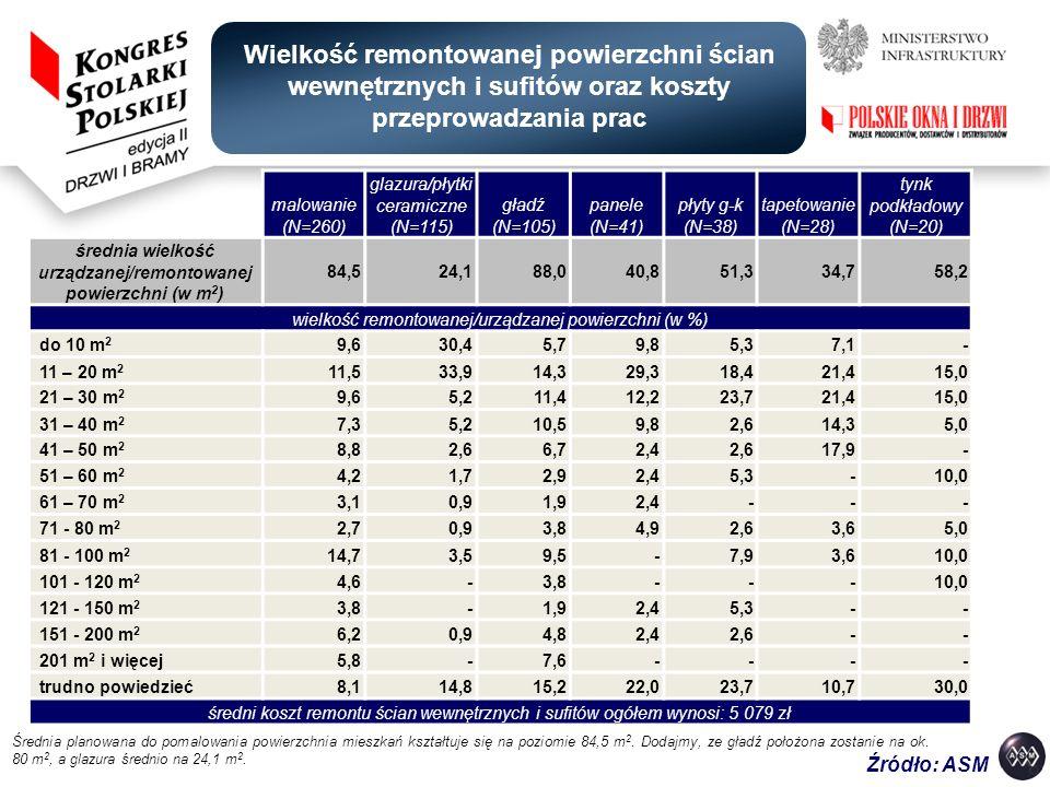 średnia wielkość urządzanej/remontowanej powierzchni (w m2)