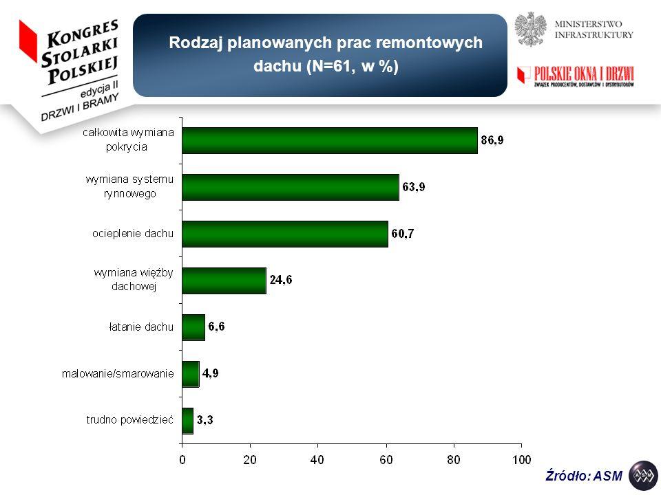 Rodzaj planowanych prac remontowych dachu (N=61, w %)