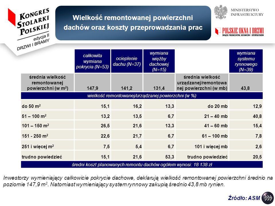 Wielkość remontowanej powierzchni dachów oraz koszty przeprowadzania prac