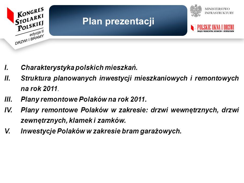 Plan prezentacji I. Charakterystyka polskich mieszkań.