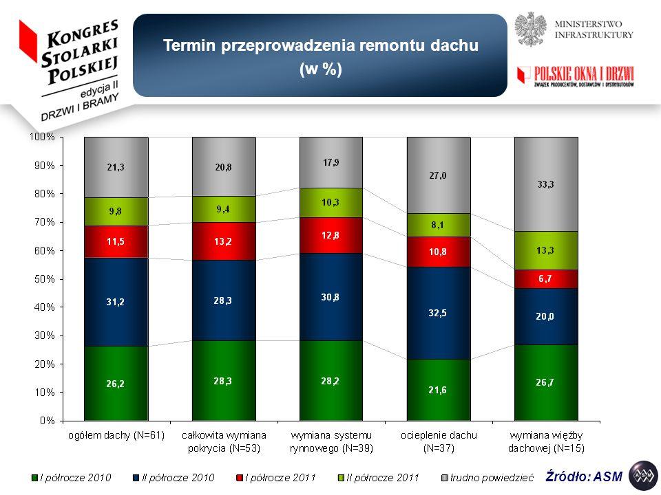 Termin przeprowadzenia remontu dachu (w %)
