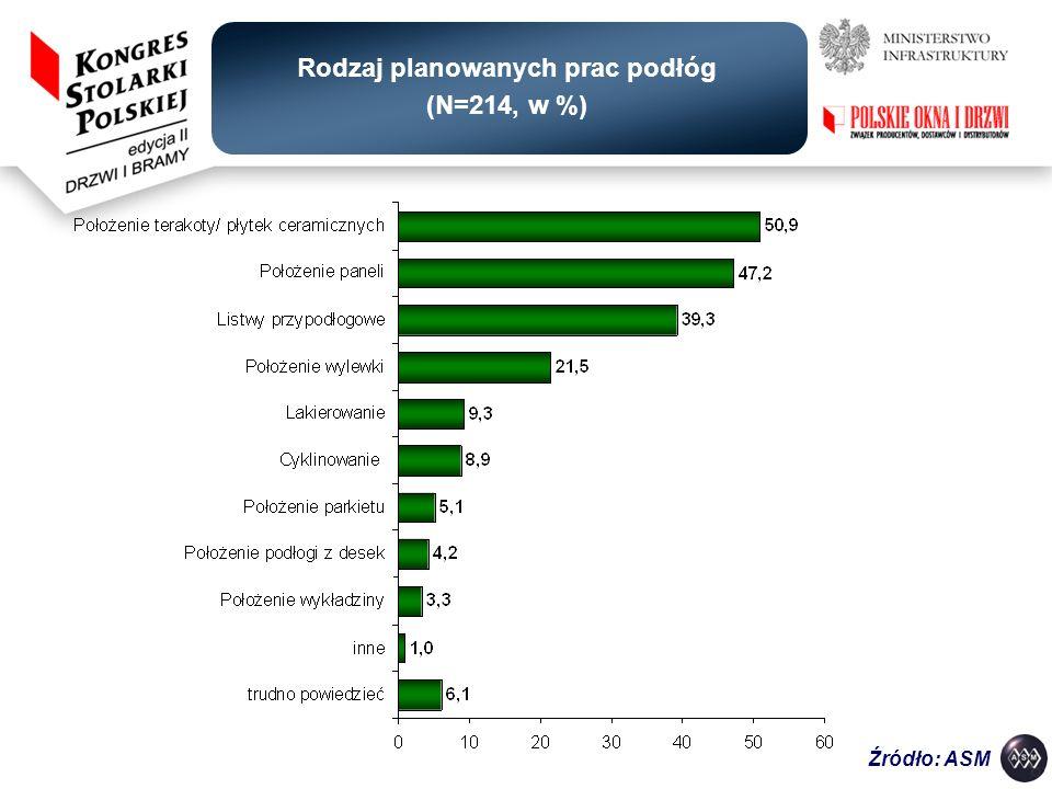 Rodzaj planowanych prac podłóg (N=214, w %)