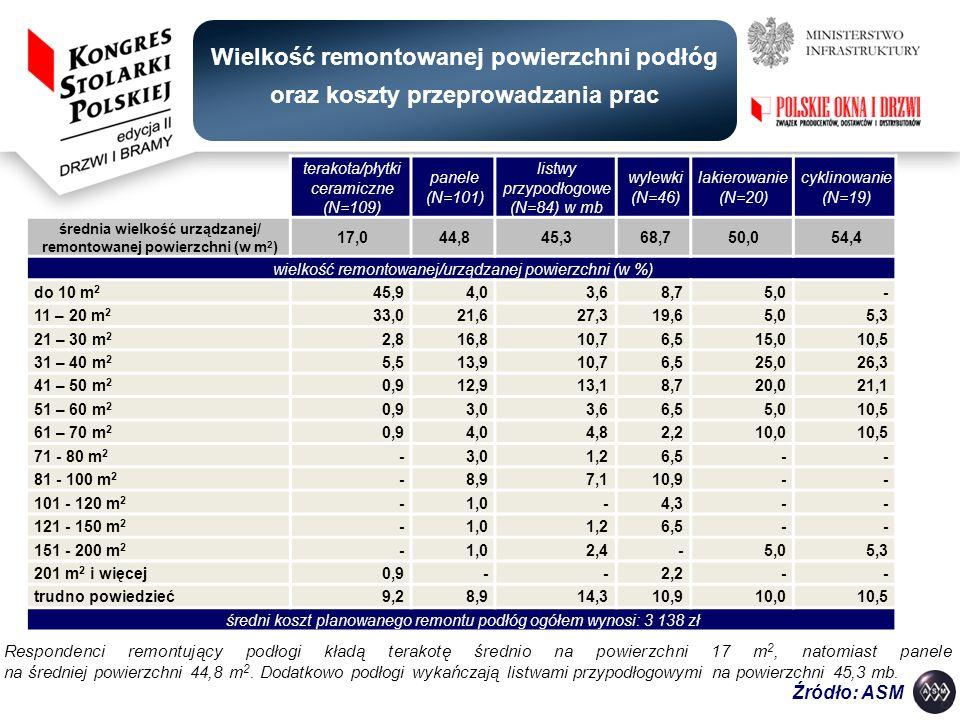średnia wielkość urządzanej/ remontowanej powierzchni (w m2)
