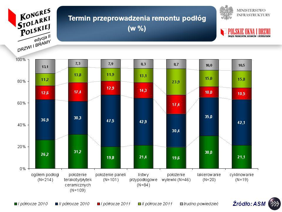 Termin przeprowadzenia remontu podłóg (w %)