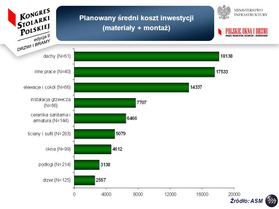 Planowany średni koszt inwestycji (materiały + montaż)