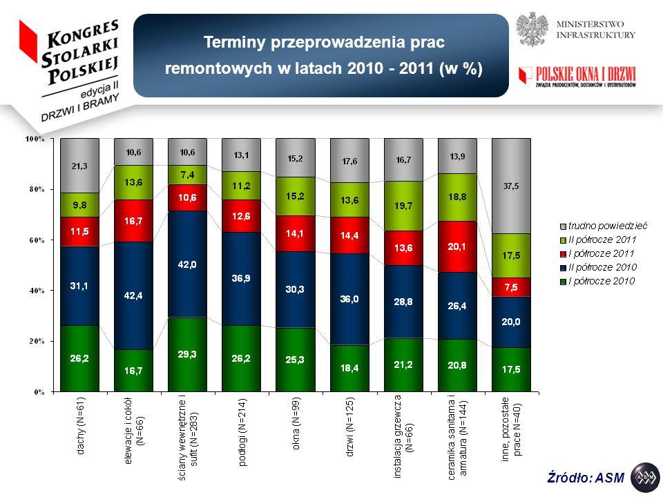 Terminy przeprowadzenia prac remontowych w latach 2010 - 2011 (w %)