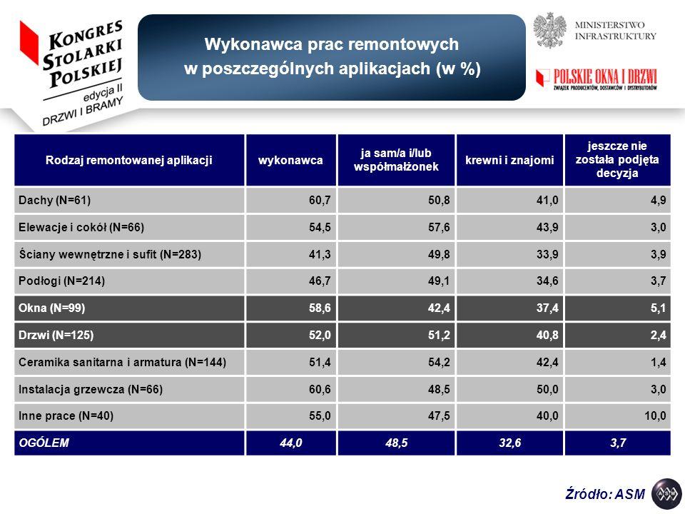 Wykonawca prac remontowych w poszczególnych aplikacjach (w %)