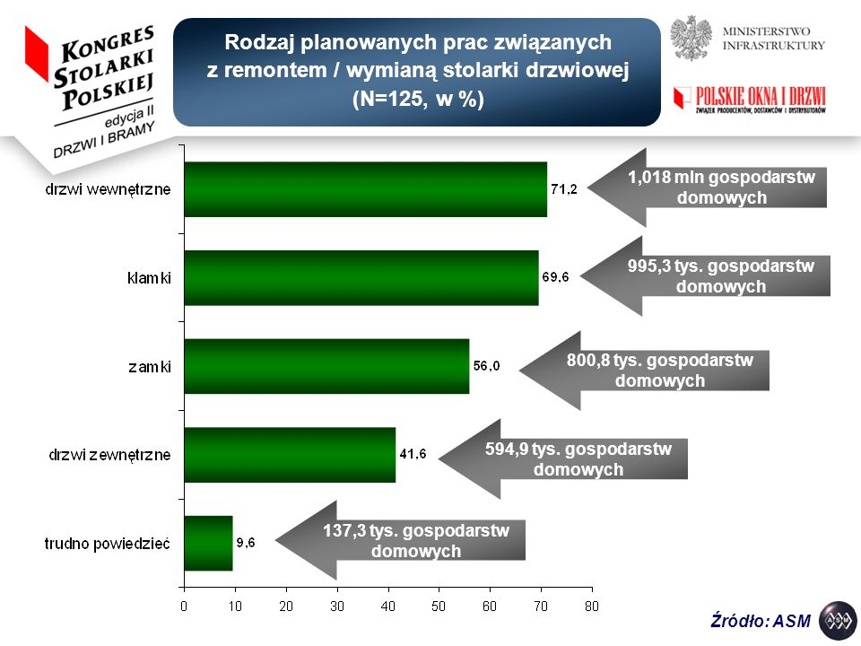 Rodzaj planowanych prac związanych z remontem / wymianą stolarki drzwiowej (N=125, w %)