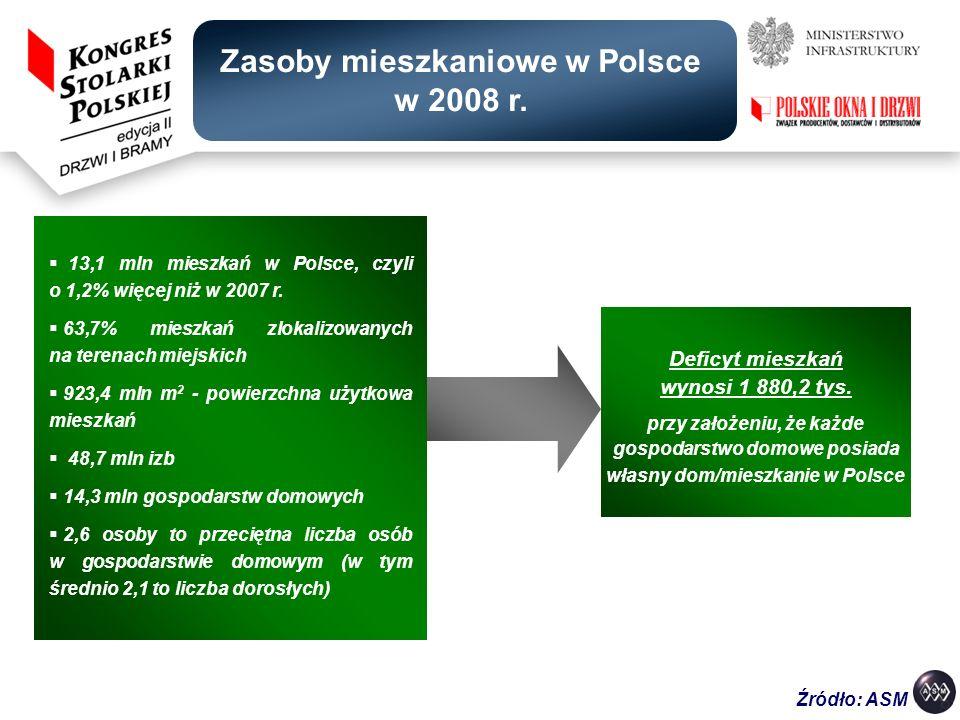 Zasoby mieszkaniowe w Polsce w 2008 r.