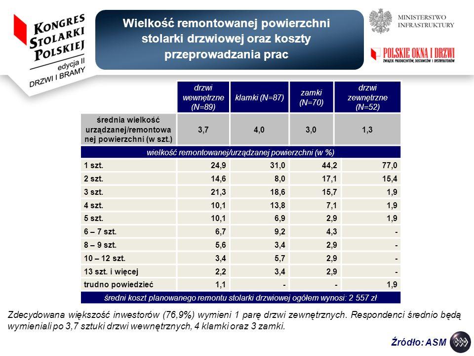 średnia wielkość urządzanej/remontowanej powierzchni (w szt.)