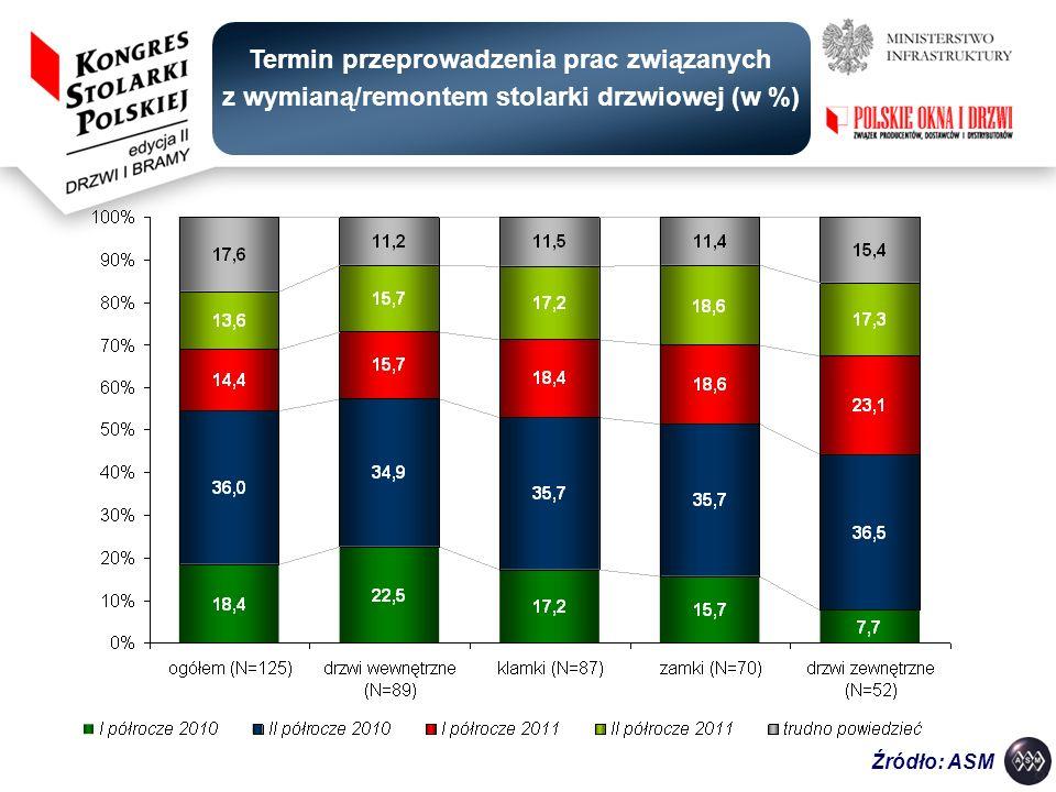 Termin przeprowadzenia prac związanych z wymianą/remontem stolarki drzwiowej (w %)
