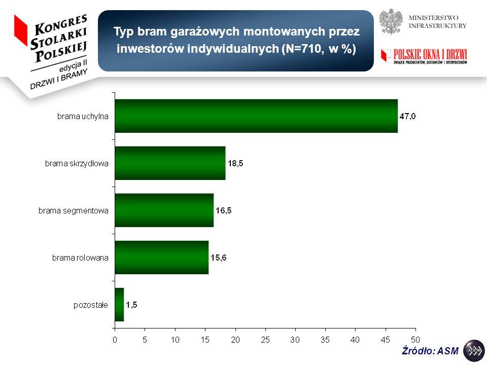Typ bram garażowych montowanych przez inwestorów indywidualnych (N=710, w %)