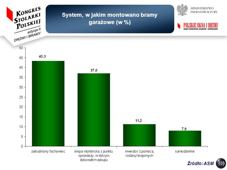 System, w jakim montowano bramy garażowe (w %)