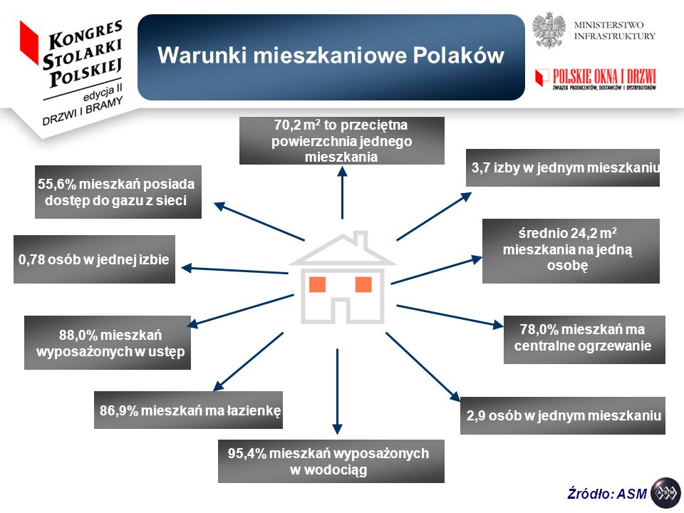 Warunki mieszkaniowe Polaków