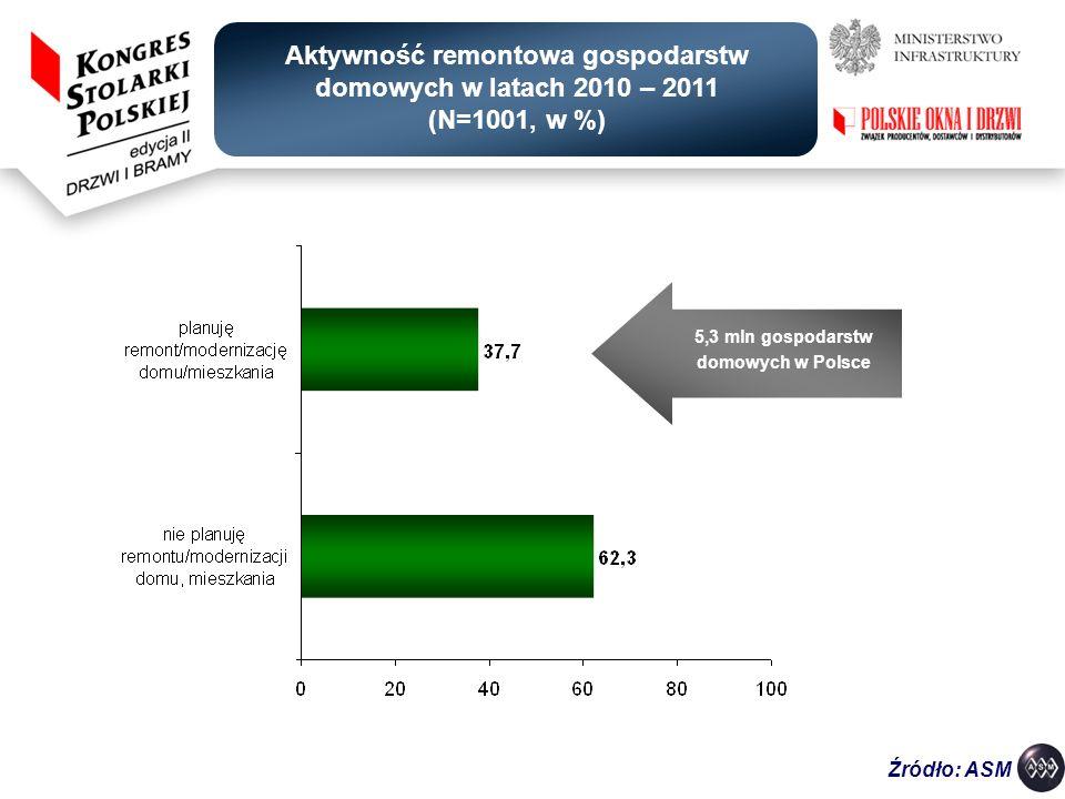 5,3 mln gospodarstw domowych w Polsce