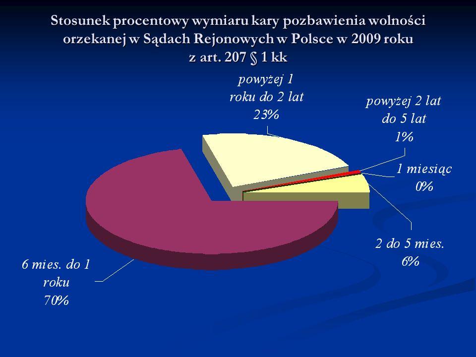 Stosunek procentowy wymiaru kary pozbawienia wolności orzekanej w Sądach Rejonowych w Polsce w 2009 roku z art.