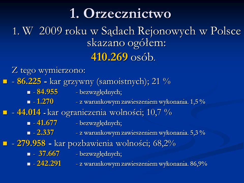 1. W 2009 roku w Sądach Rejonowych w Polsce skazano ogółem: