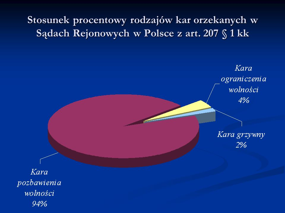Stosunek procentowy rodzajów kar orzekanych w Sądach Rejonowych w Polsce z art. 207 § 1 kk