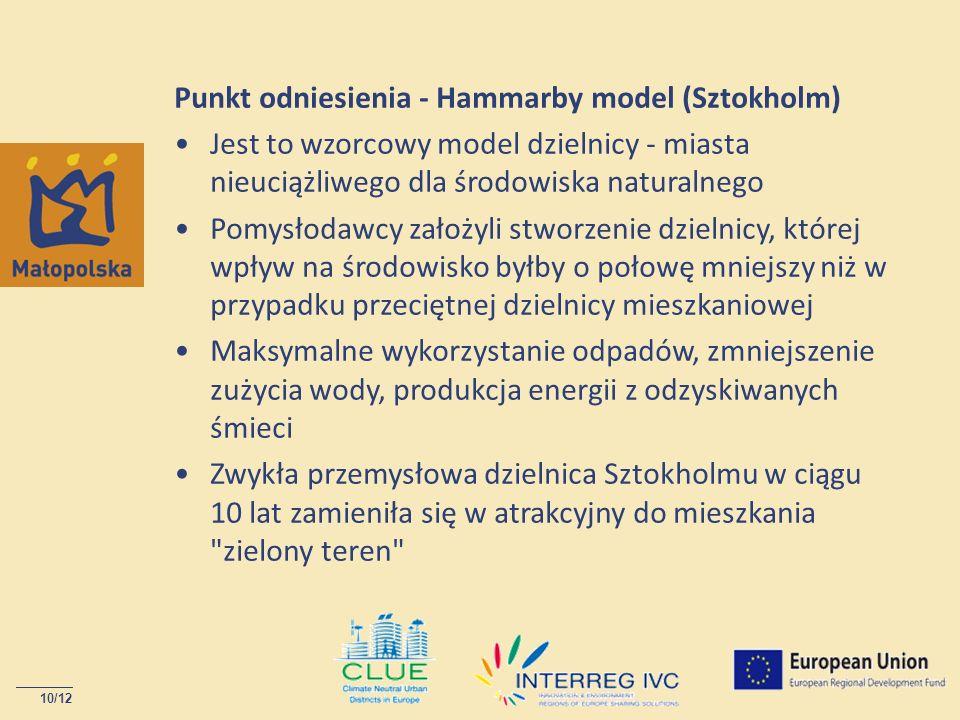 Punkt odniesienia - Hammarby model (Sztokholm)