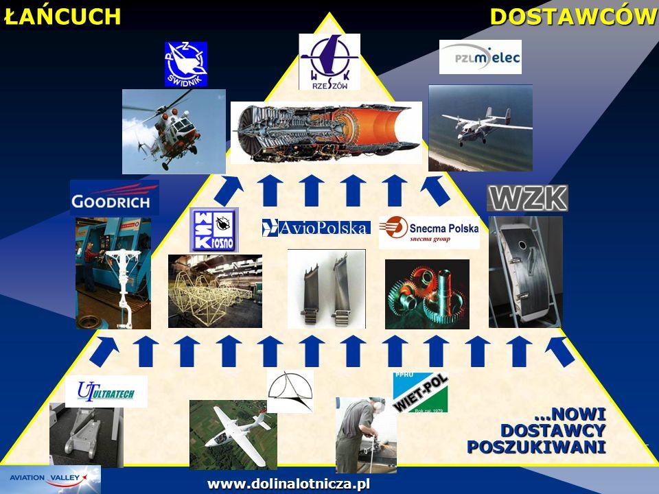 ŁAŃCUCH DOSTAWCÓW …NOWI DOSTAWCY POSZUKIWANI www.dolinalotnicza.pl