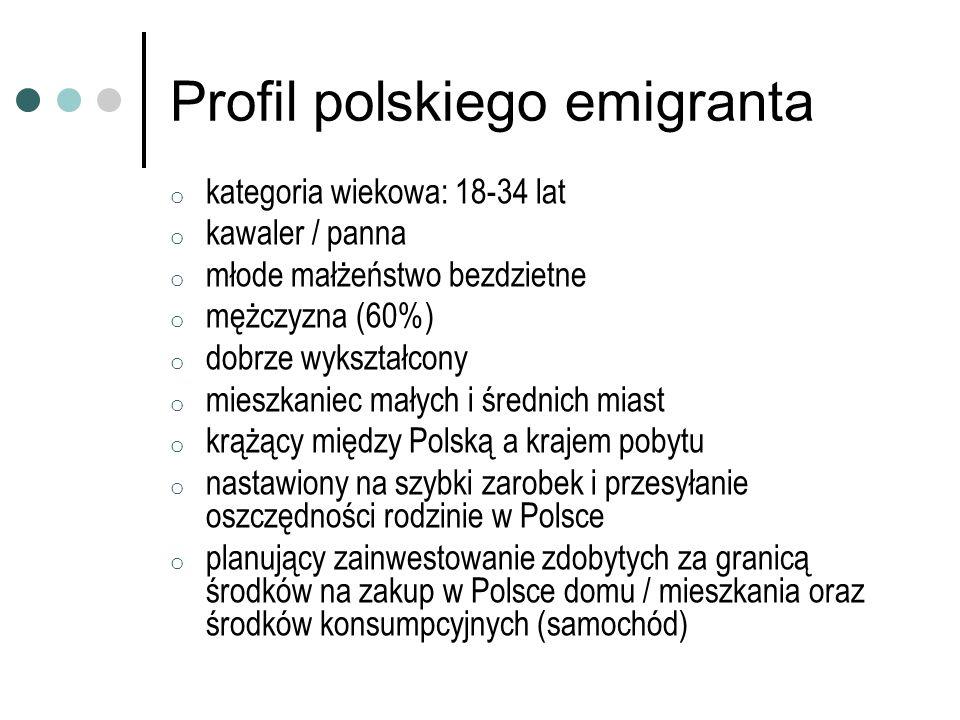 Profil polskiego emigranta