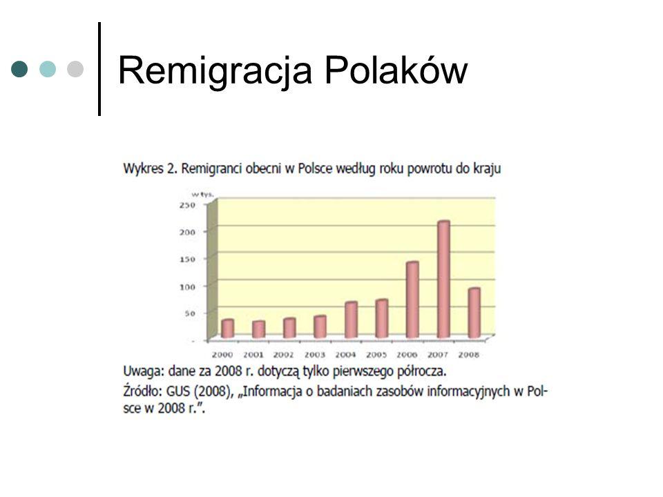 Remigracja Polaków