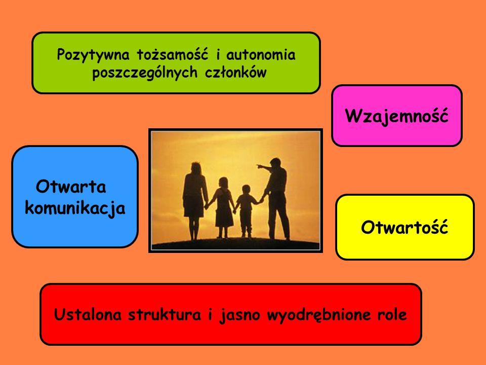 Wzajemność Otwarta komunikacja Otwartość
