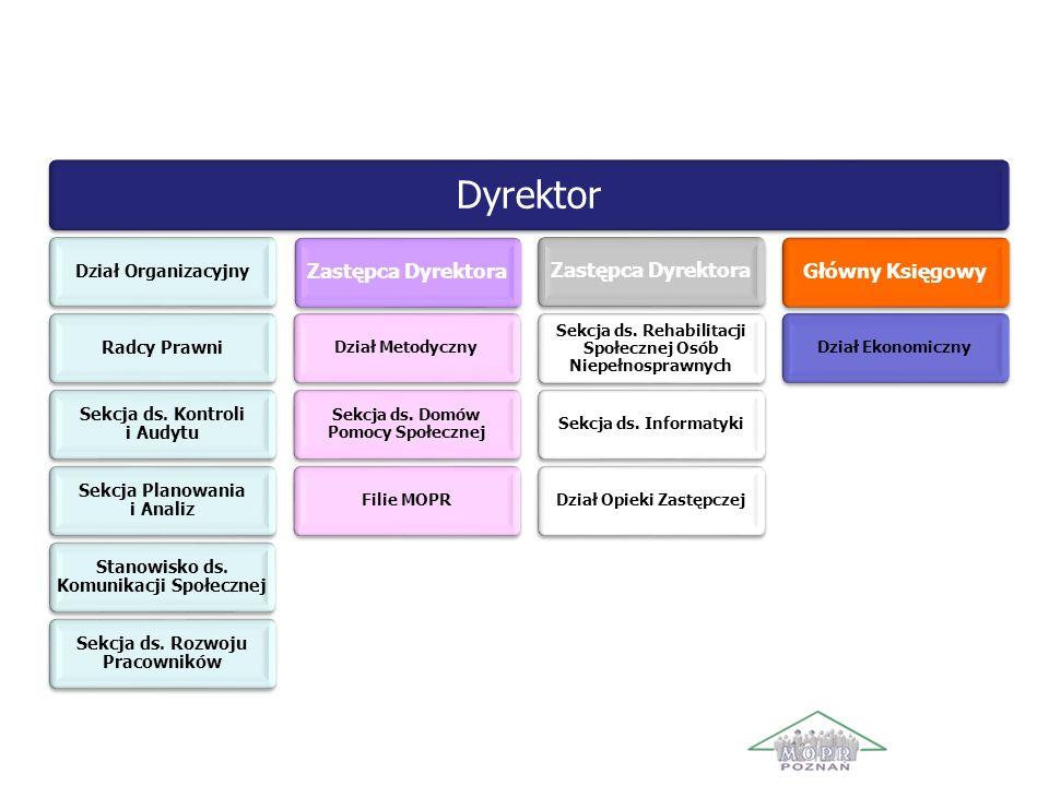 Struktura organizacyjna MOPR