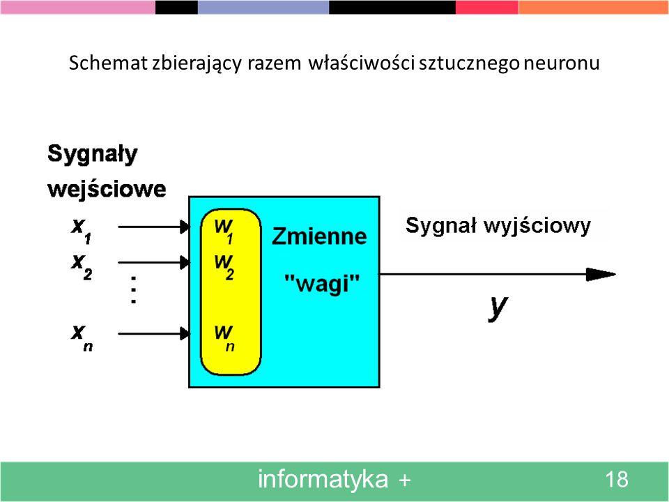 Schemat zbierający razem właściwości sztucznego neuronu