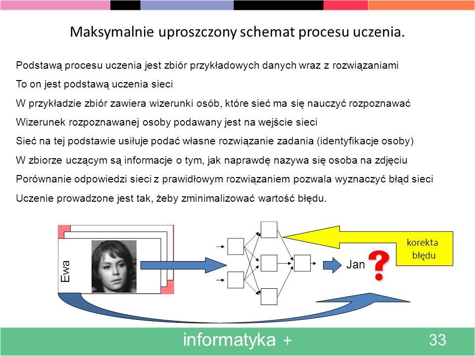 Maksymalnie uproszczony schemat procesu uczenia.