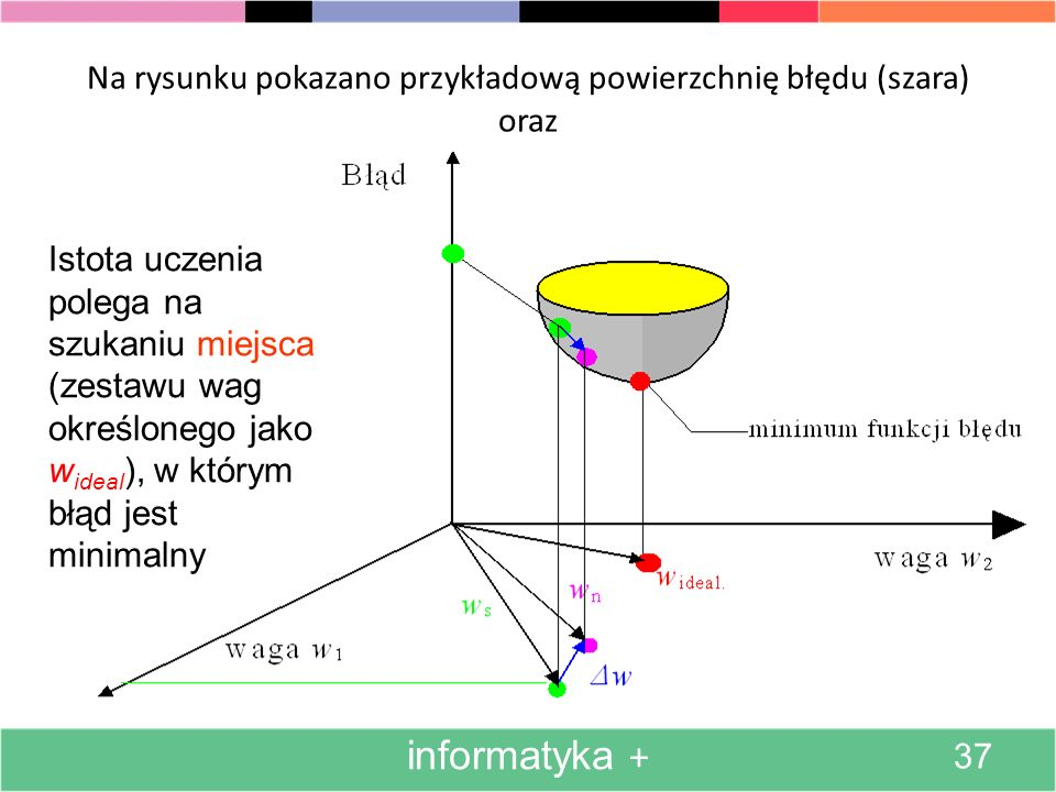 Na rysunku pokazano przykładową powierzchnię błędu (szara) oraz
