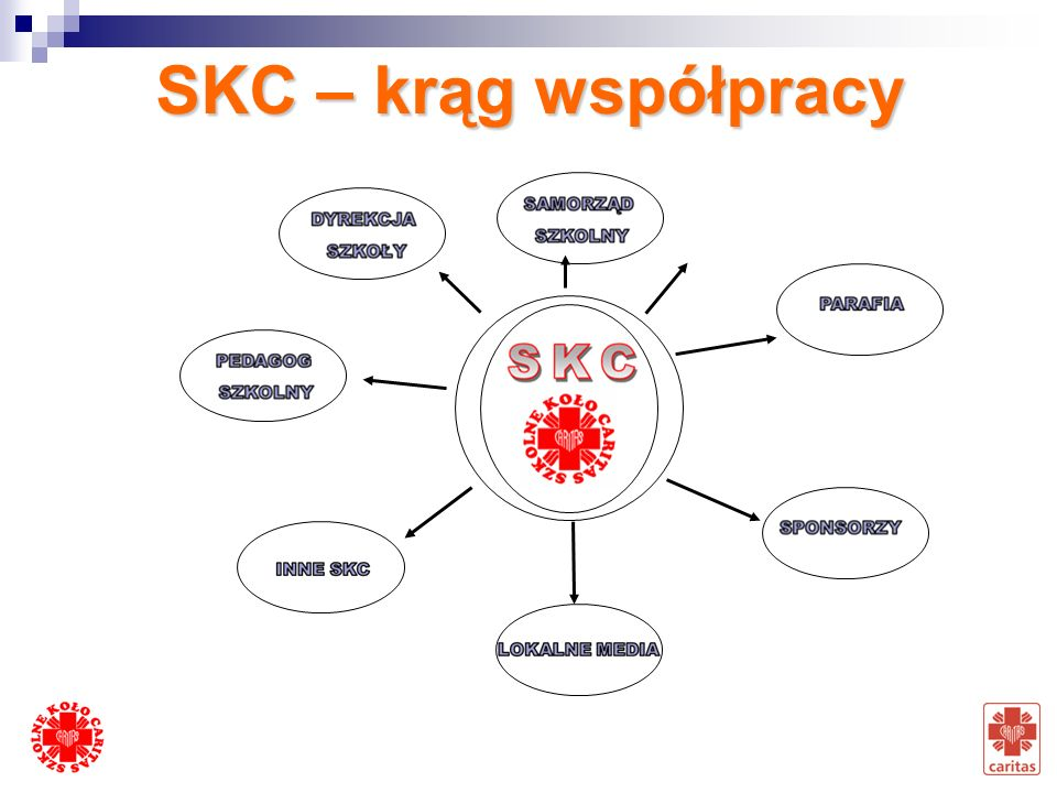 SKC – krąg współpracy