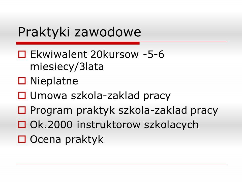 Praktyki zawodowe Ekwiwalent 20kursow -5-6 miesiecy/3lata Nieplatne