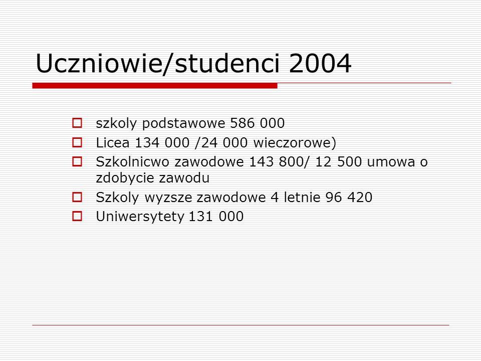 Uczniowie/studenci 2004 szkoly podstawowe 586 000