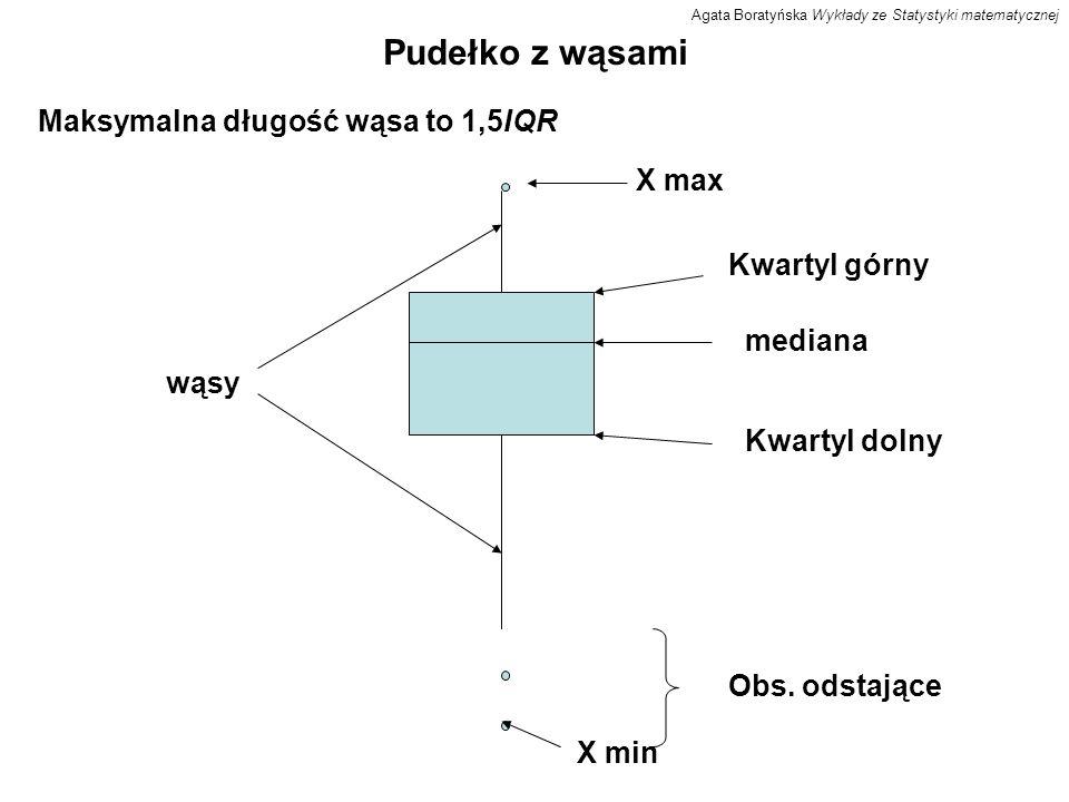 Pudełko z wąsami Maksymalna długość wąsa to 1,5IQR X max Kwartyl górny