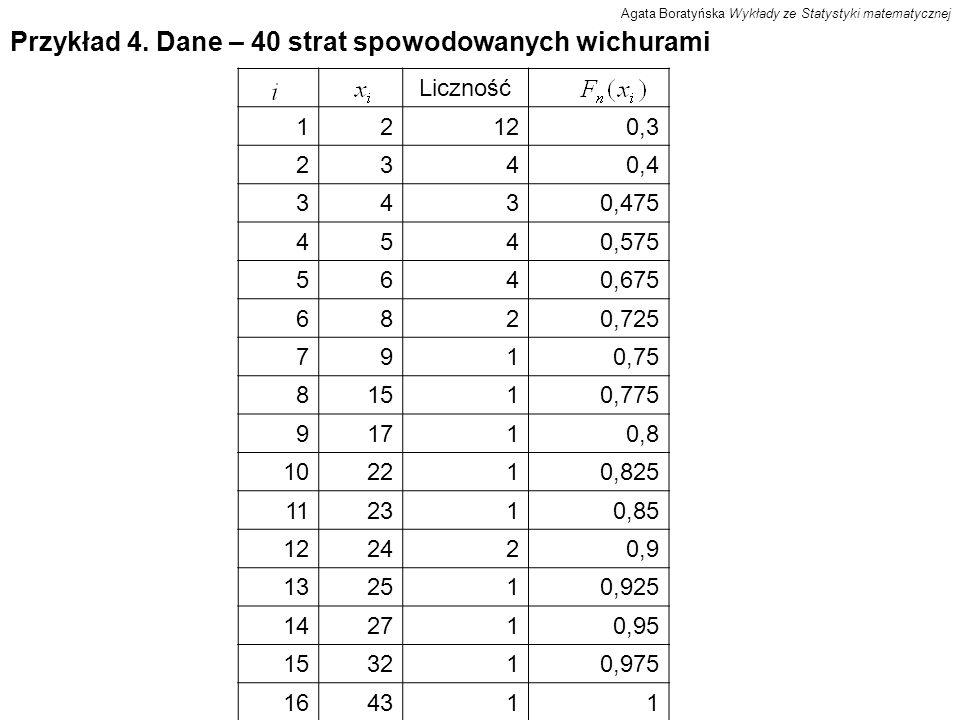 Przykład 4. Dane – 40 strat spowodowanych wichurami