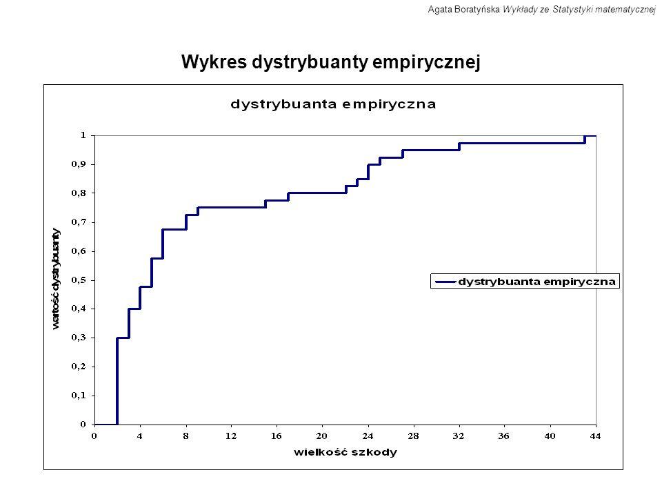 Wykres dystrybuanty empirycznej