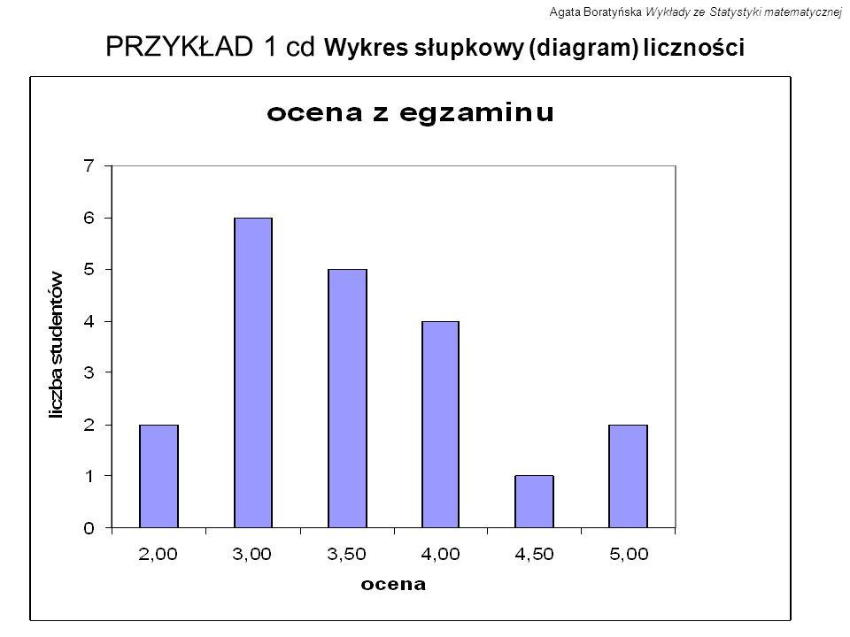 PRZYKŁAD 1 cd Wykres słupkowy (diagram) liczności